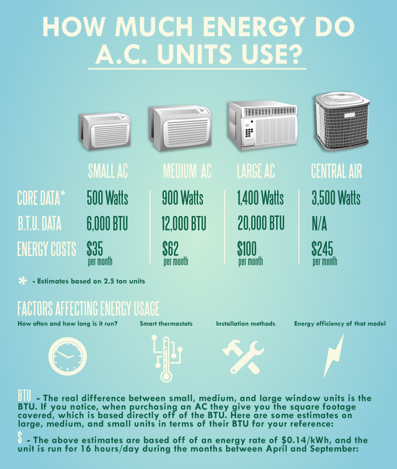 air conditioner utility costs